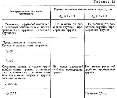 Фундамент 10х10 цена в Красногорске