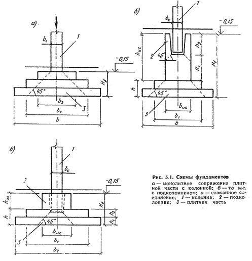 Стакан железобетонный фундамента отделка железобетонных конструкций