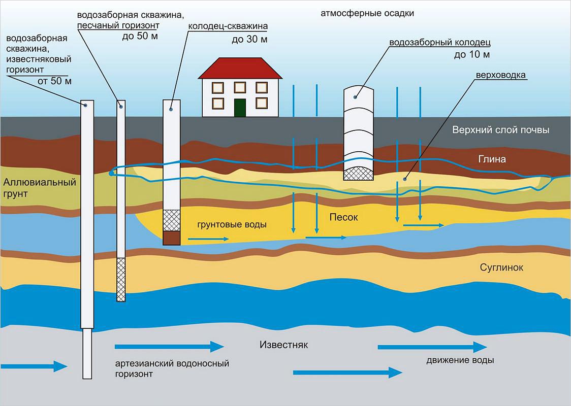 Размеры области активного влияния глубоководных гидроузлов