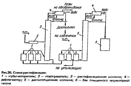 тетрахлорид титана ректификация-эз1