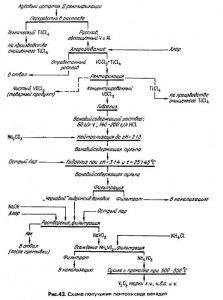 Тетрахлорид титана ректификация