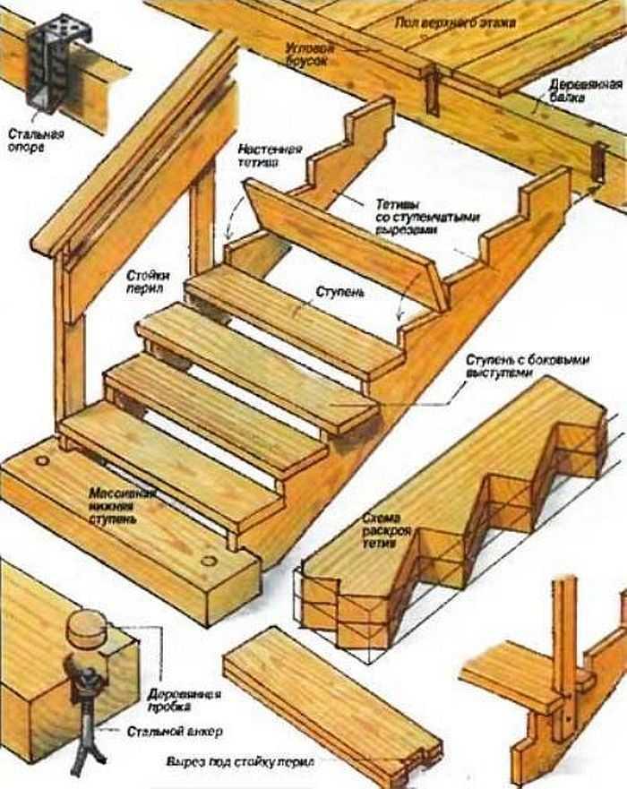Деревянная лестница второй этаж своими руками